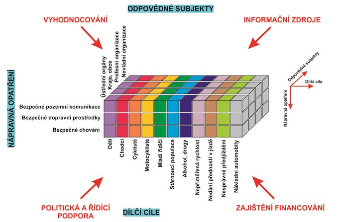 Schéma komplexního fungování NSBSP – STRATEGICKÁ KOSTKA