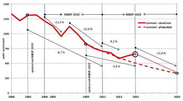 Krátkodobé etapy vývoje počtu usmrcených