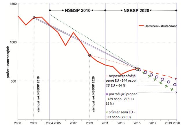 Varianty vývoje počtu usmrcených do roku 2020 dle rozsahu finančního zajištění