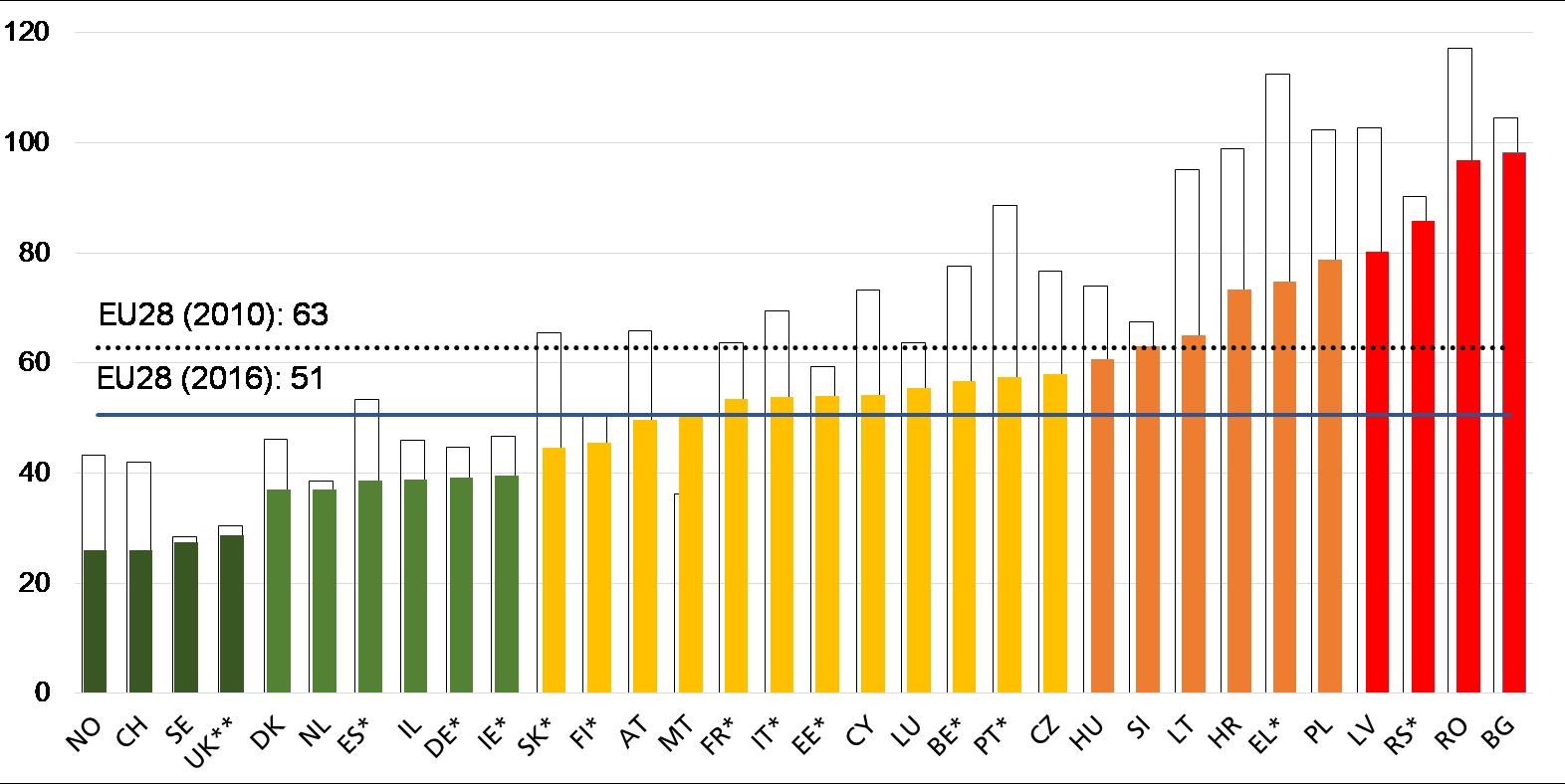 Úmrtnost na silnicích (vyjádřeno v počtu úmrtí na milion obyvatel)