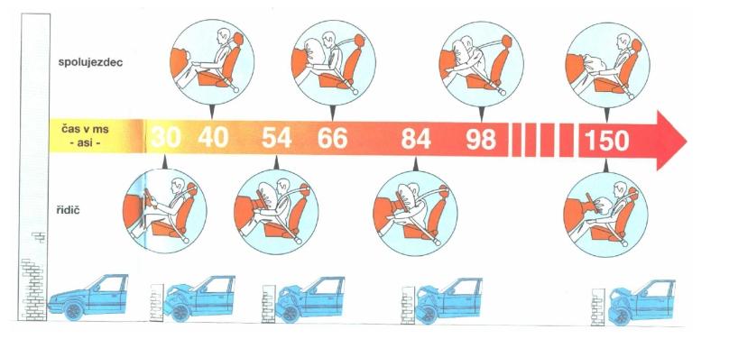 obrázek:aktivni a pasivni prvky bezpecnosti motorovych vozidel obr 1