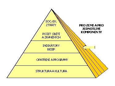 obrázek:cilova pyramida bezpecnosti silnicniho provozu
