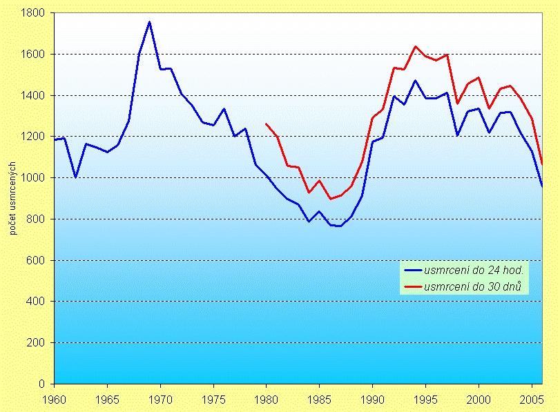 obrázek:graf 1 cr usmrceni v silnicnim provozu 1960 2006