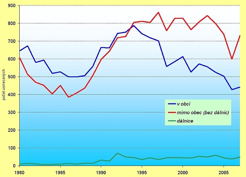 obrázek:graf 1 cr usmrceni v silnicnim provozu podle typu komunikace