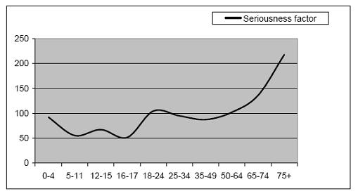 obrázek:graf 1 faktor zavaznosti nasledku dopravnich nehod podle veku