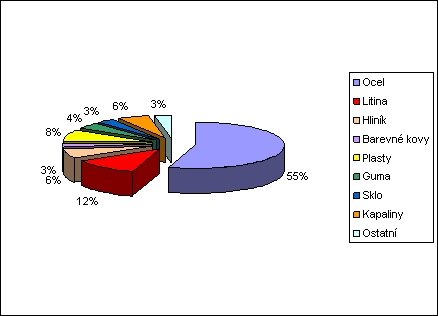 obrázek:graf 1 materialove slozeni automobilu