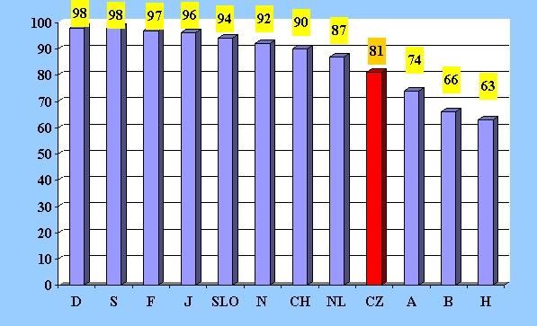 obrázek:graf 1 mezinarodni srovnani pouzivani bezpecnostnich pasu v aut