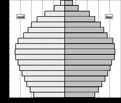 obrázek:graf 1 model vekove struktury starnouci populace