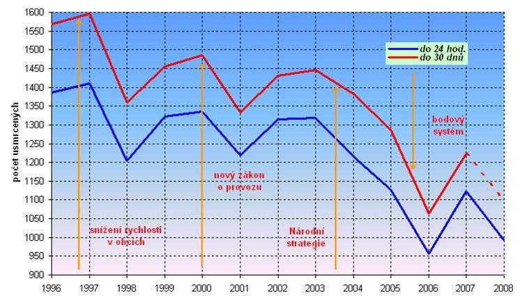 obrázek:graf 1 pocet usmrcenych na pozemnich komunikacich v letech 1996