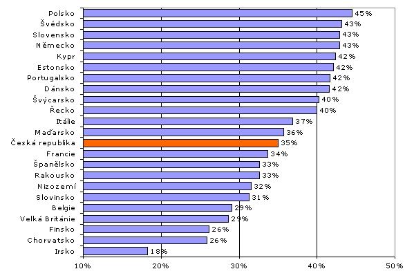 obrázek:graf 1 podil ridicu kteri radi jezdi rychle mezinarodni srovn