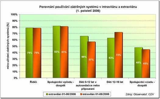 obrázek:graf 1 porovnani pouzivani zadrznych systemu v intravilanu a ex