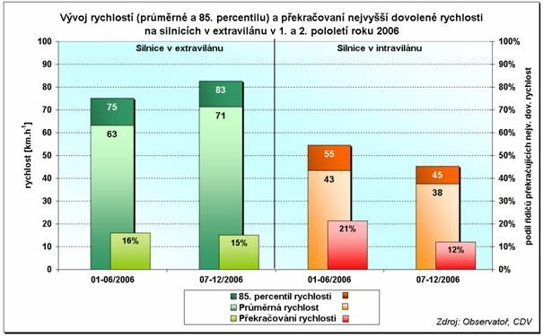 obrázek:graf 1 porovnani rychlosti a prekracovani nejvyssi dovolene ry