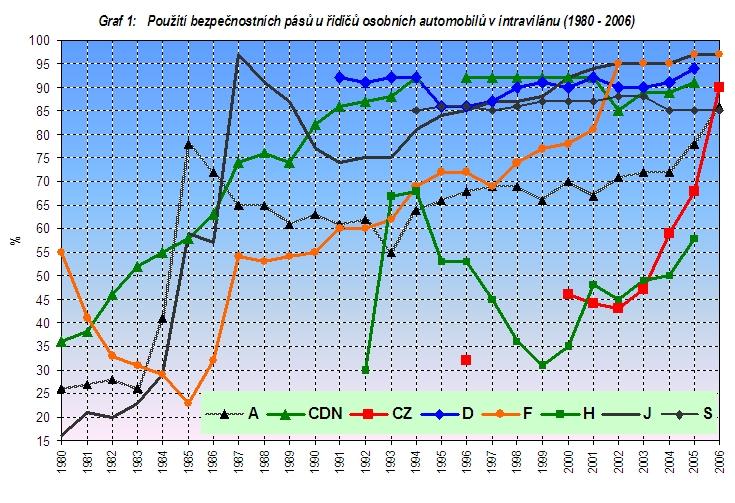 obrázek:graf 1 pouziti bezpecnostnich pasu u ridicu osobnich automobilu
