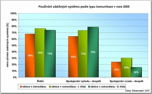 obrázek:graf 1 pouzivani zadrznych systemu podle typu komunikace v roce