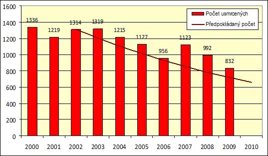 obrázek:graf 1 predpokladany pocet a skutecny vyvoj v poctu usmrcenych