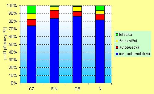 obrázek:graf 1 srovnani podilu jednotlivych druhu prepravy v nekterych