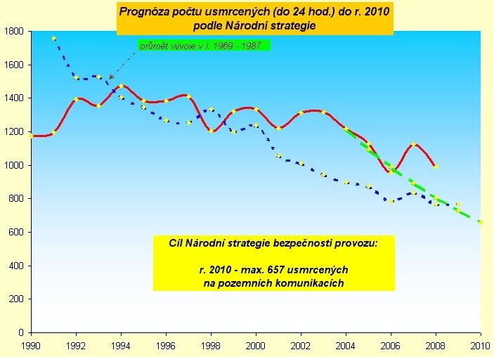 obrázek:graf 1 srovnani vyvoje poctu usmrcenych v cr v letech 1969 19