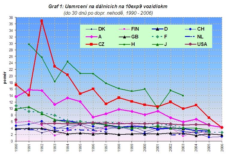 obrázek:graf 1 usmrceni na dalnicich na 10exp9 vozidlokm do 30 dnu p