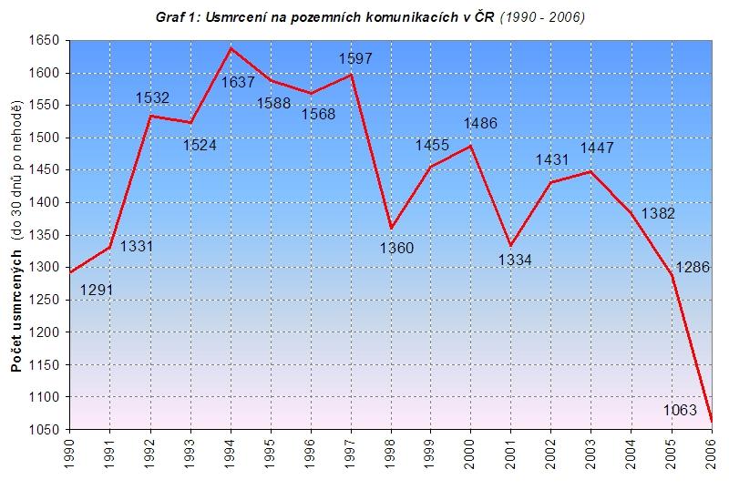obrázek:graf 1 usmrceni na pozemnich komunikacich v cr 1990 2006