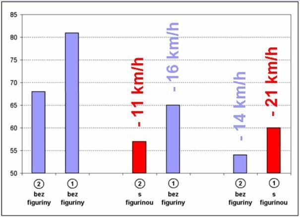 obrázek:graf 1 vysledky tri etap mereni rychlosti v85 cervene jsou