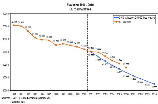 obrázek:graf 1 vyvoj a predpokladany vyvoj 1990 2010 poctu usmrcen