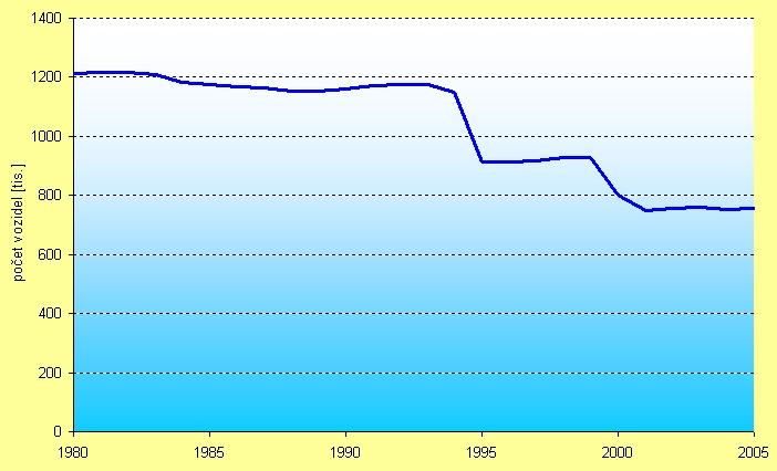 obrázek:graf 1 vyvoj poctu motocyklu v cr 1980 2005 v tis