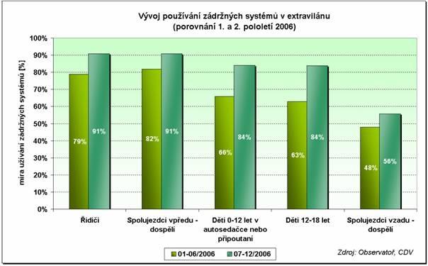 obrázek:graf 1 vyvoj pouzivani zadrznych systemu v extravilanu podle po