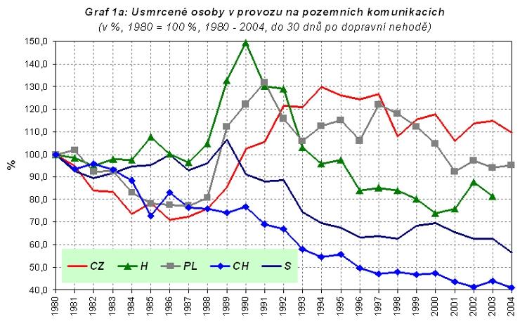 obrázek:graf 1a usmrcene osoby v provozu na pozemnich komunikacich v