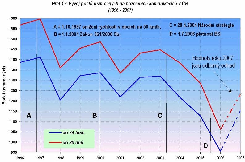obrázek:graf 1a vyvoj poctu usmrcenych na pozemnich komunikacich v cr 1