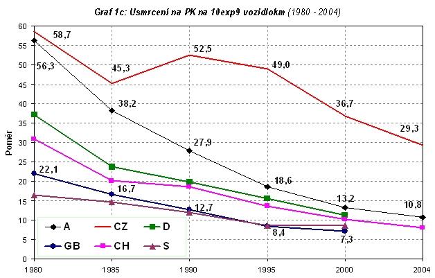 obrázek:graf 1c usmrceni na pk na 10exp9 vozidlokm 1980 2004