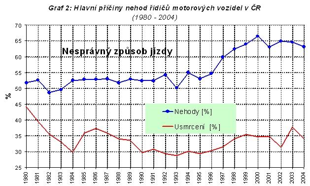 obrázek:graf 2 hlavni priciny nehod ridicu motorovych vozidel v cr 198