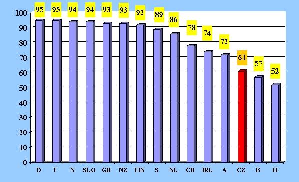 obrázek:graf 2 mezinarodni srovnani pouzivani bezpecnostnich pasu v aut