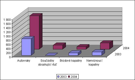 obrázek:graf 2 produkce nebezpecnych odpadu z dopravy t rok
