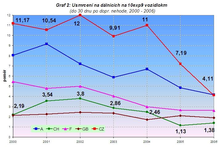 obrázek:graf 2 usmrceni na dalnicich na 10exp9 vozidlokm do 30 dnu po