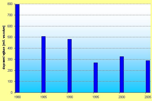 obrázek:graf 2 vyvoj dopravnich vykonu motocyklu v cr 1980 2005 v m
