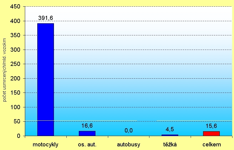 obrázek:graf 3 cr usmrceni na mld vozokm podle typu ucastnika provoz