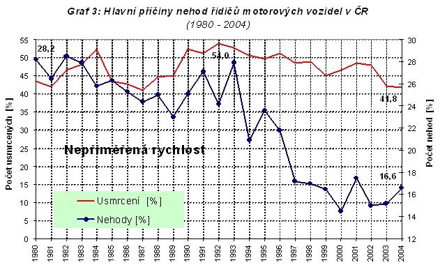 obrázek:graf 3 hlavni priciny nehod ridicu motorovych vozidel v cr 198