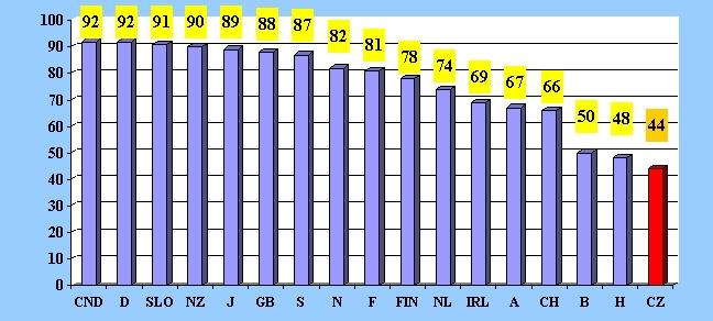 obrázek:graf 3 mezinarodni srovnani pouzivani bezpecnostnich pasu v aut