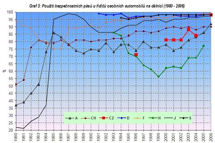 obrázek:graf 3 pouziti bezpecnostnich pasu u ridicu osobnich automobilu 1
