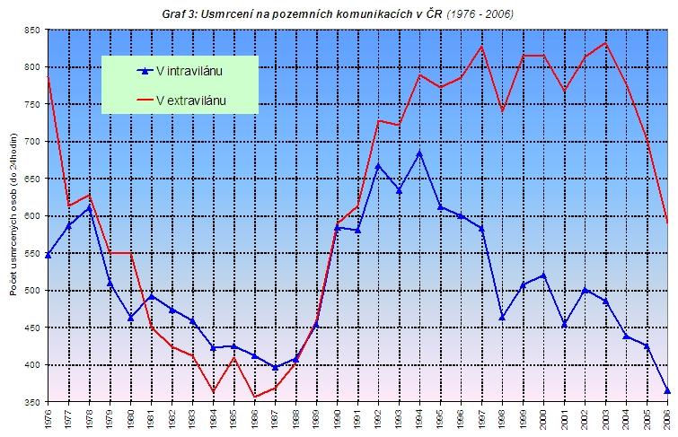 obrázek:graf 3 usmrceni na pozemnich komunikacich v cr 1976 2006