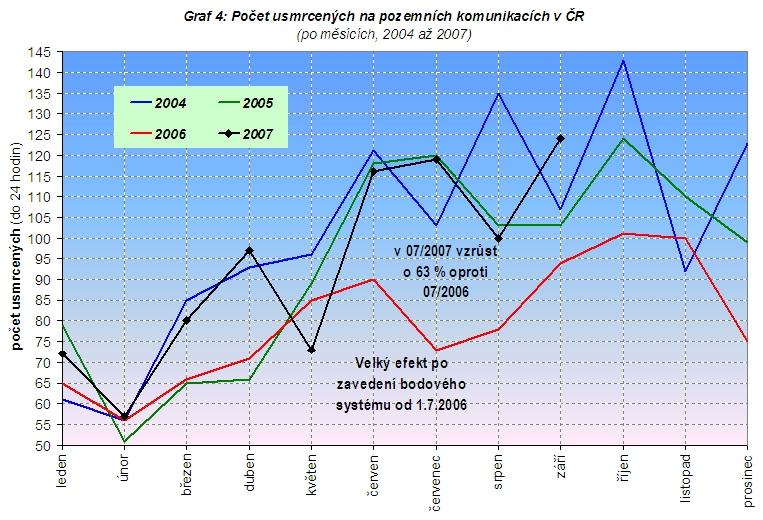 obrázek:graf 4 pocet usmrcenych na pozemnich komunikacich v cr po mesic