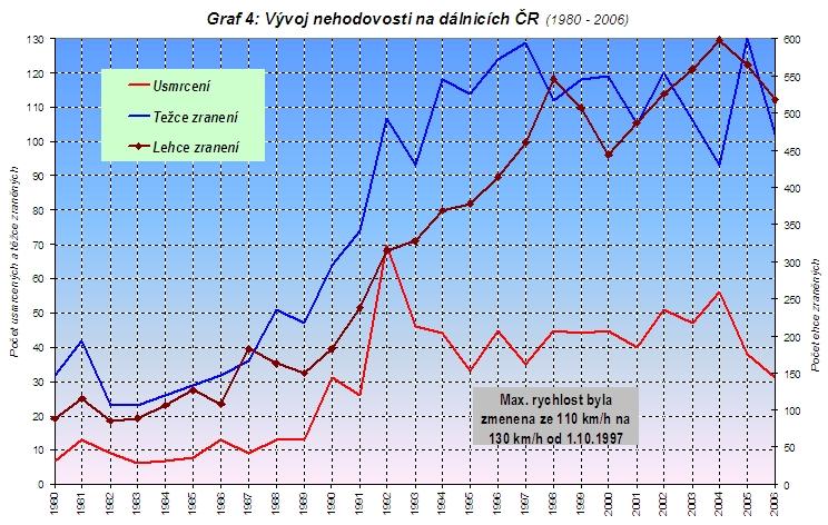 obrázek:graf 4 vyvoj nehodovosti na dalnicich cr 1980 2006