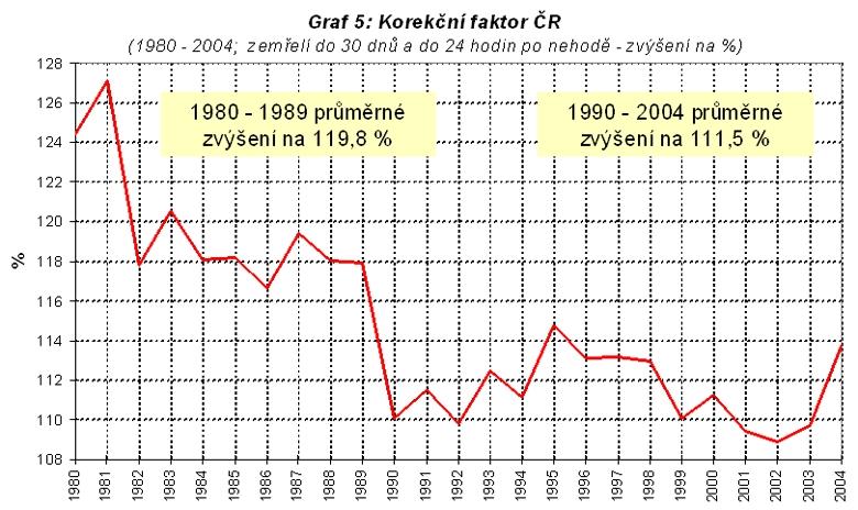 obrázek:graf 5 korekcni faktor cr 1980 2004 zemreli do 30 dnu a do