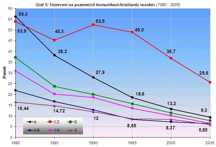 obrázek:graf 5 usmrceni na pozemnich komunikacich miliardu vozokm 1980