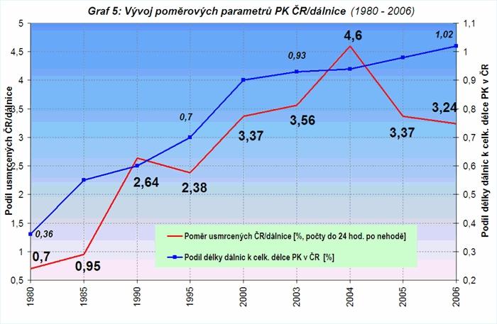 obrázek:graf 5 vyvoj pomerovych parametru pk cr dalnice 1980 2006