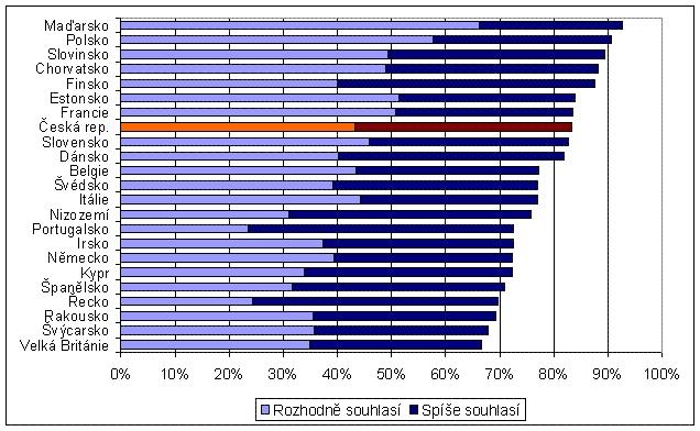 obrázek:graf 7 podil ridicu pozadujicich zvyseni poctu stezek pro cykl