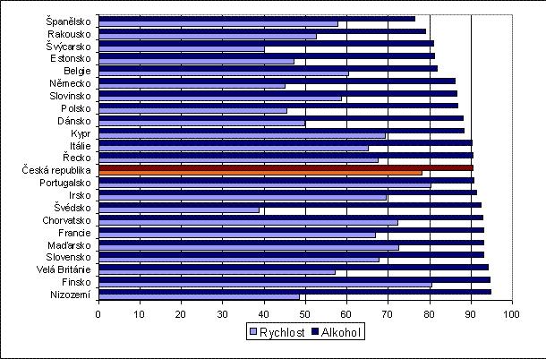 obrázek:graf 8 podil ridicu kteri si preji prisnejsi tresty za prekrac