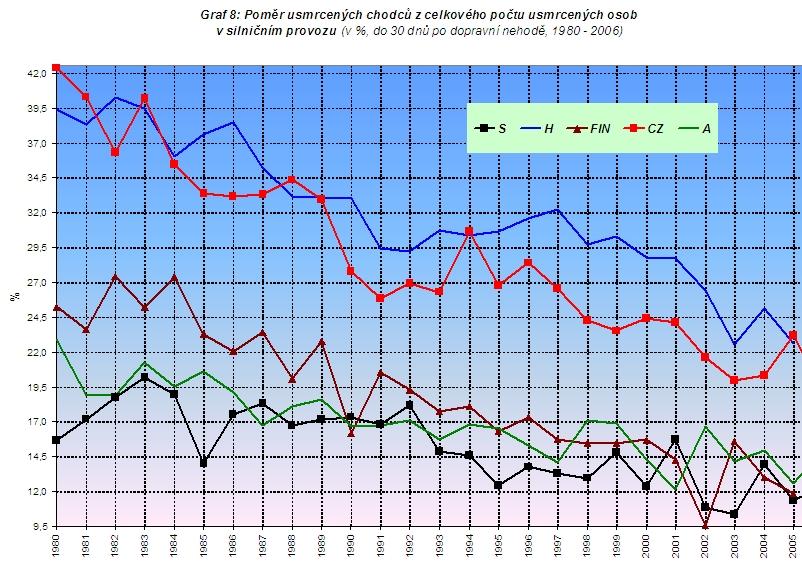obrázek:graf 8 pomer usmrcenych chodcu z celkoveho poctu usmrcenych oso