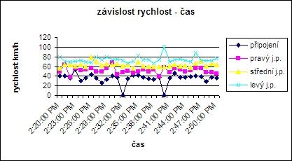 obrázek:graf c 1 pred zmenou typove schema e1