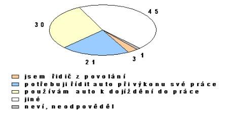obrázek:graf c 1 typy ridicu v zdroj focus 2005